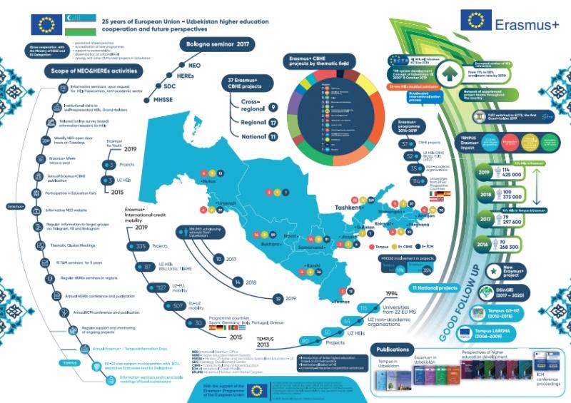 Erasmus+ impact
