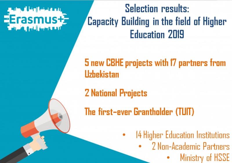 Новые проекты  Erasmus+  по повышению потенциала высшего образования (CBHE) с участием вузов Узбекистана  в рамках  5-го конкурса
