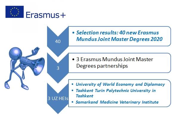 Erasmus Mundus Qo'shma magisterlik dasturlarining tanlov natijalari